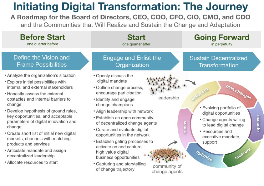 initiating_digital_transformation_the_journey3